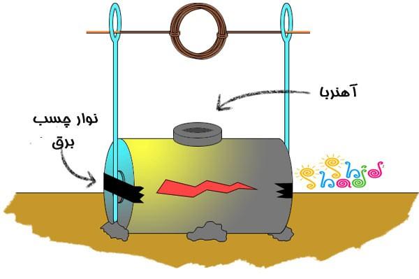 آزمایش علمی ساخت الکترو موتور