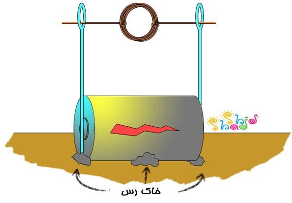 موتور الکتریکی ساده