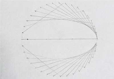 منحنی-بیضی-3