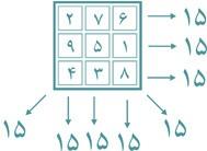 بازی مربع-جادویی برای کودک